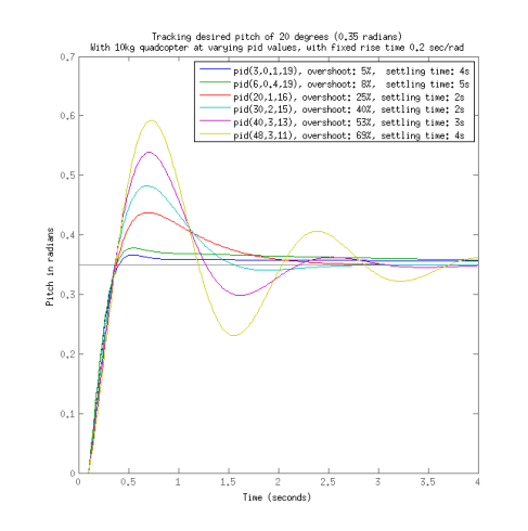 matlab tracking pitch 10kg gentler