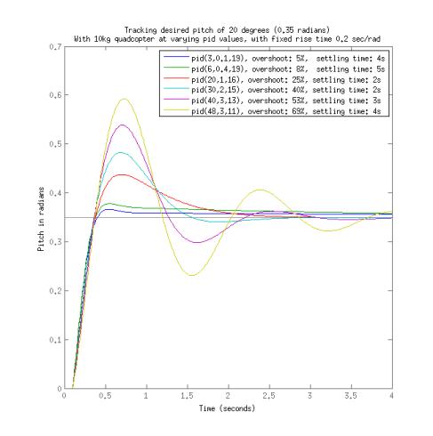 matlab tracking pitch 10kg gentler