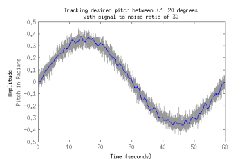 matlab tracking pitch