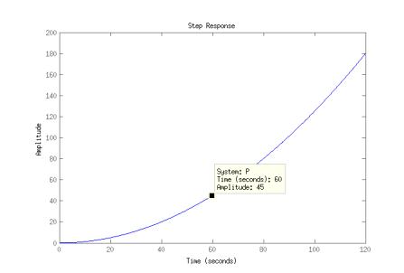 step response open loop