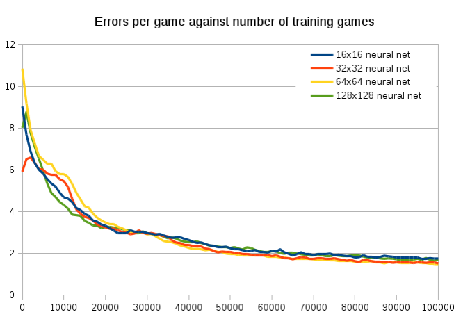 Errors per game