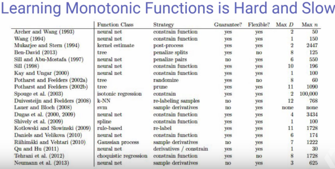 learning_monotonic_functions.png